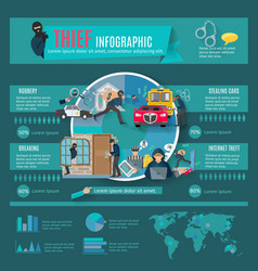 Thief Infographic Set vector image