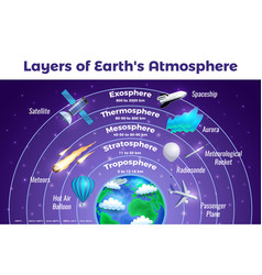 Earth atmosphere infographic poster vector