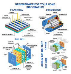 Solar panel dc generator fuel cell and lithium vector
