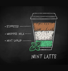 Iced mint latte coffee recipe vector