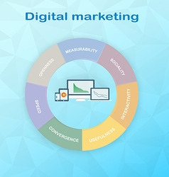 Pie Chart components of Digital Marketing divided vector image