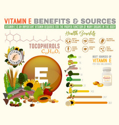 Vitamin e benefits vector