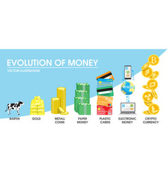 evolution of money concept vector image