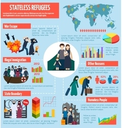 Stateless refugees infographics vector image