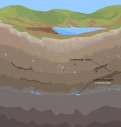 Soil geothermal vector