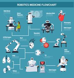 Robotics medicine flowchart vector