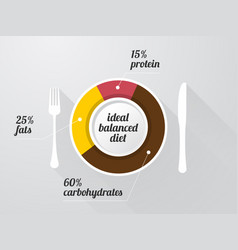 graph of the composition of a healthy diet on a vector image