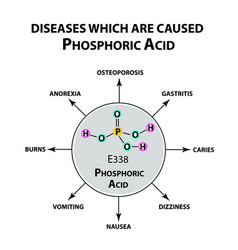 Diseases that cause orthophosphoric acid formula vector