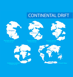 Continental drift of vector