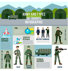Flat military infographic concept vector