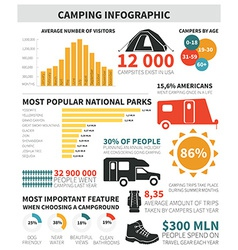 Camping infographic vector image vector image