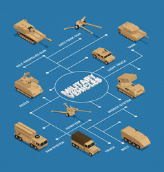 Military vehicles isometric flowchart vector