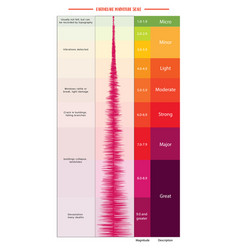 earthquake magnitude scale vector image