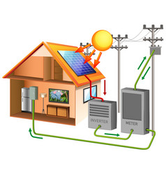 Solar power with solar cell on rooftop vector