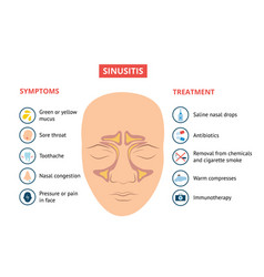 Respiratory sinusitis symptoms and treatment vector