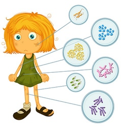 Dirty girl with bacteria on body vector