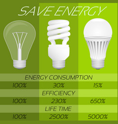 Save energy infographic comparison of different vector