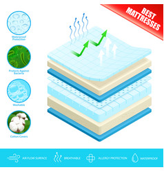Mattress layers material poster vector