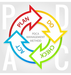 PDCA management method diagram Plan do check act vector image