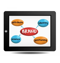 Brand concept essence attribute positioning vector