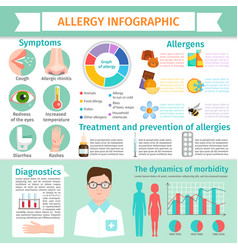 Allergy infographic symptoms information treatment vector