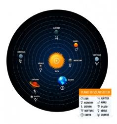 Astronomical vector