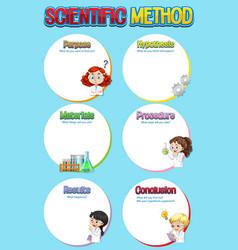 Scientific method worksheet template vector