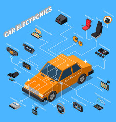 Car electronics isometric composition vector
