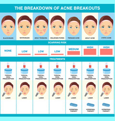 The breakdown acne breakout types acne vector