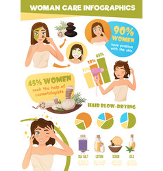 Woman skin care infographics vector