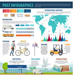 postal service infographicswith mail delivery map vector image