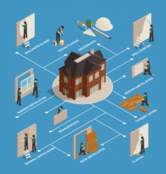 Home renovation isometric flowchart vector