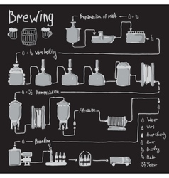 Hand drawn beer brewing process production vector image