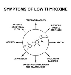 Symptoms low thyroxine thyroxine thyroid vector