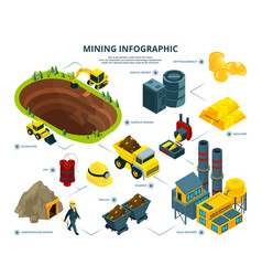 logistic of mining industry infographic pictures vector image