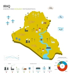 Energy industry and ecology of Iraq vector