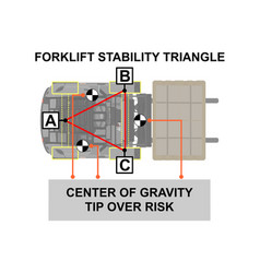 forklift stability vector image
