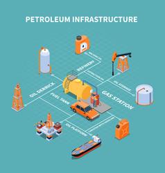 Petroleum infrastructure isometric flowchart vector