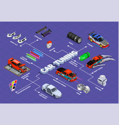 Car tuning isometric flowchart vector