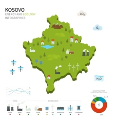 Energy industry and ecology of Kosovo vector