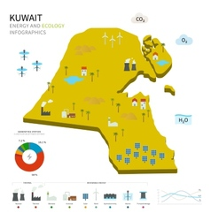 Energy industry and ecology of Kuwait vector