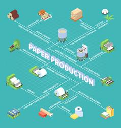 Paper production isometric flowchart vector