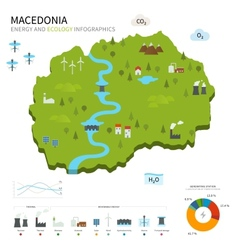 Energy industry and ecology of Macedonia vector