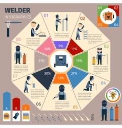 Welder infographics set vector