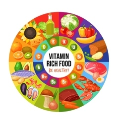 Vitamin Rich Food Infographics vector