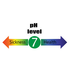 Ph level ballance scale showing sickness and vector
