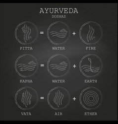 Ayurveda equation on black chalkboard background vector