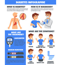 diabetes illnesses treatment infographics vector image vector image