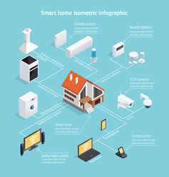 smart home isometric infographic poster vector image vector image