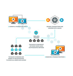 smart contract how smart contracts work in vector image